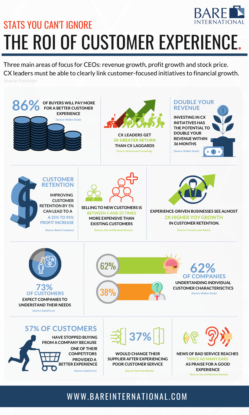 CX ROI Infographic